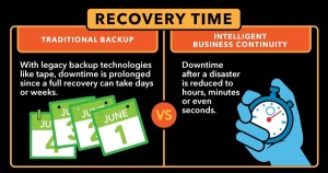 is there a difference between backup solutions